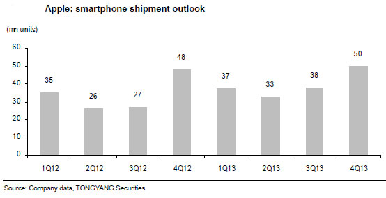 tongyang smartphone mass market 06