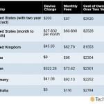 哪個市場的手機使用成本最高?