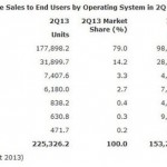 Gartner:2013Q2 蘋果 iPhone 均價降至歷史最低