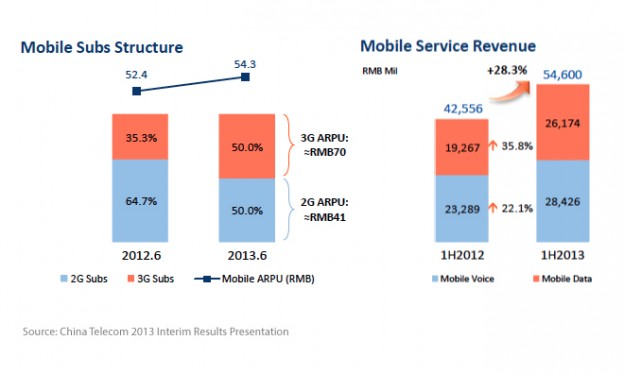 China-Telecom-2013-Interim-Results