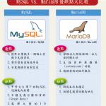 Google將不採用甲骨文MySQL,預計大規模導入開源資料庫MariaDB