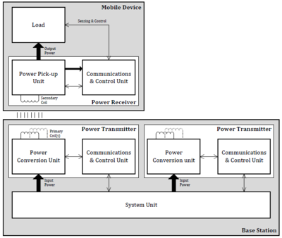 Qi_wireless_power_interface_specification_-_basic_system_overview