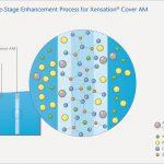 德國SCHOTT 推出觸控螢幕抗菌玻璃 Xensation Cover AM