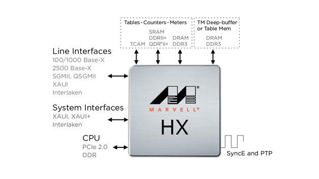 Marvell 針對行動連網推出 Xelerated 網路處理器與流量管理解決方案