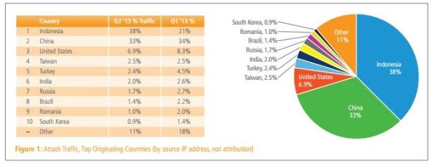 印尼「超中」成為最大網路攻擊來源國,台灣居第四