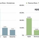 蘋果行動處理器營收全球第二,僅次於高通