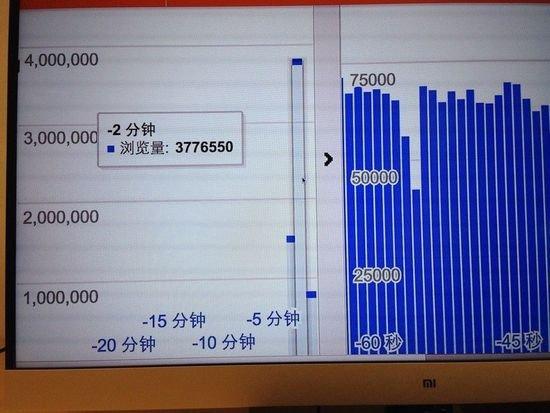 377萬用戶同時在線搶購小米手機