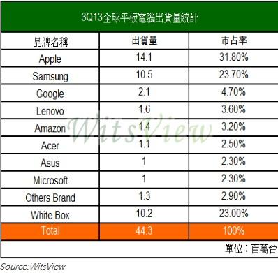 2013 年第三季 iPad 市佔率繼續走低