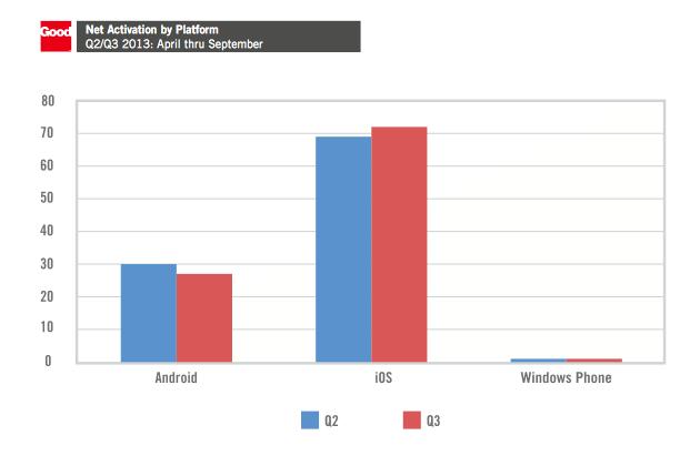 Android 雖為市場大宗,但蘋果依舊是商務應用的老大