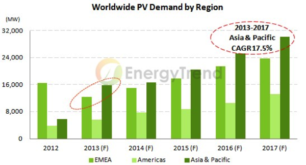PV demand worldwide