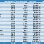 買下所有App Store 軟體要花多少錢?