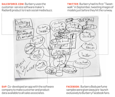 burberry_strategy_sketch