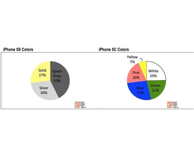 金色 iPhone 5s 不是最受歡迎的色系,太空灰才是