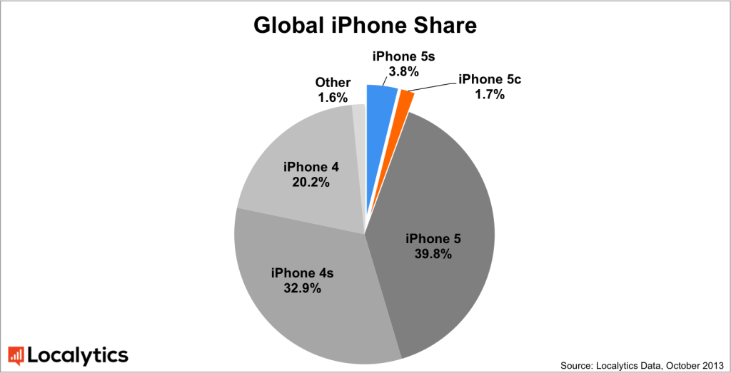 iPhone 5s 與 iPhone 5c 上市一個月後占全數 iPhone 的 5.5%