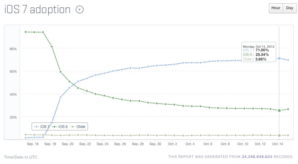 iOS 7 推出 27 天,升級比例達到 71%