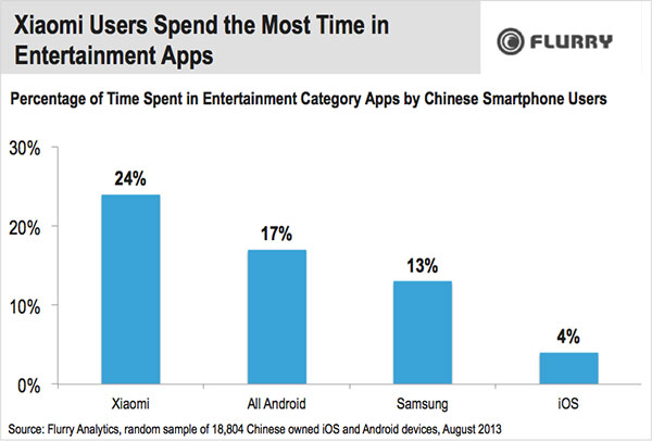 xiaomi-users-spend-the-most-time