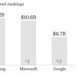 2013年蘋果研發投入僅為三星三成