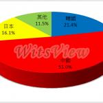 中國品牌推力猛,2014年 4K2K TV 滲透率達 8%