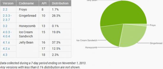 Android 4.0 佔比過五成,版本分裂問題趨緩