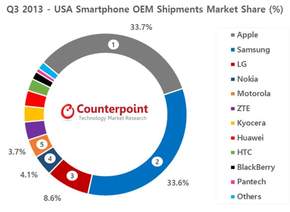 Nokia成美國市場第四大智慧型手機廠商