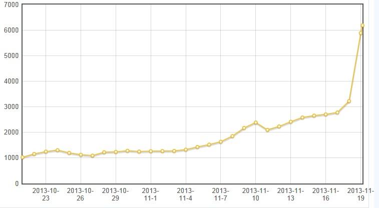 比特幣 Bitcoin 暴漲至 750 美元,中國成最大交易市場