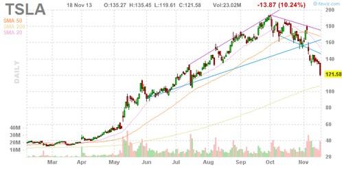 Tesla 股價下跌 40%,JP Morgan 將其目標股價下修至 97 美元