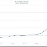 比特幣價格首次突破1000美元大關