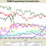 網路程式語言誰當紅?C 語言、Java 依舊是主流