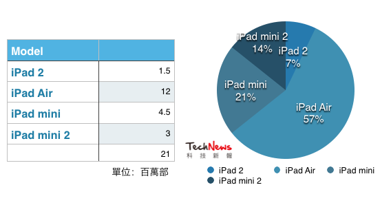Apple iPad 2013 年第四季出貨量約 2,100 萬部