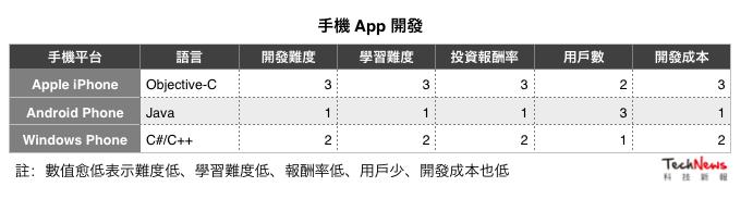 app dev lan