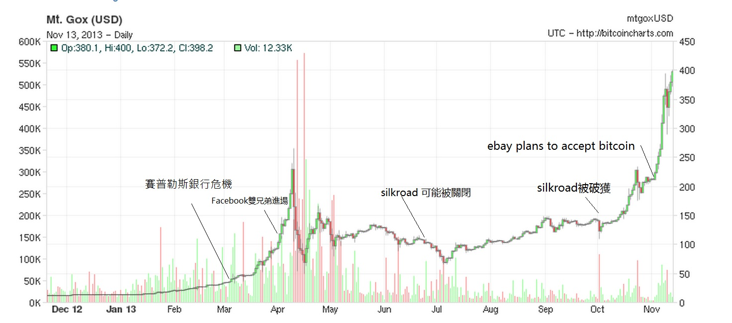 BitCoin 比特幣價格狂漲的背後