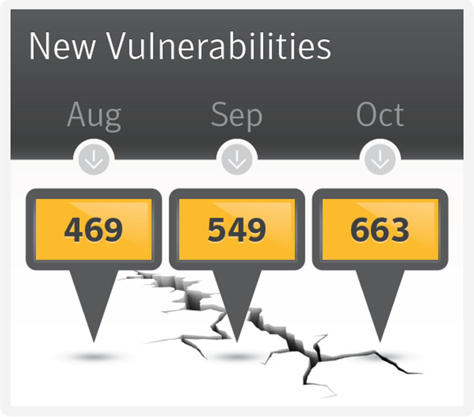 new-vulnerabilities