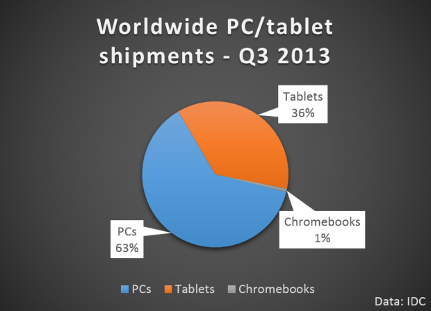 pcs-tablets-chromebooks-q3-2013-v1-620x448