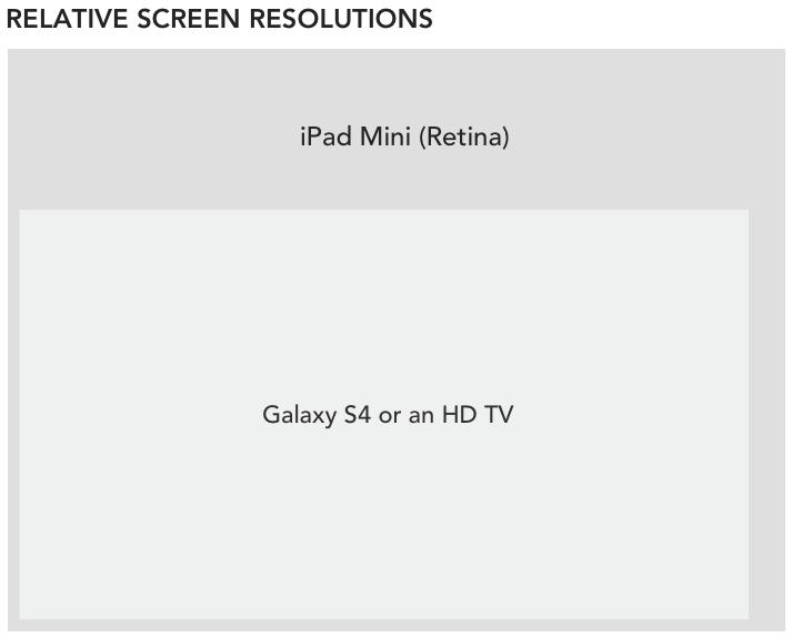 Full-HD、retina display、4K 螢幕解析度大小對比