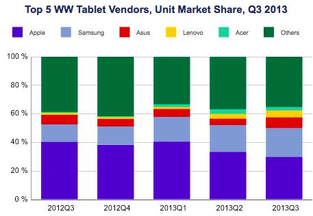 Android 平板營收首度超過 iPad,但稍縱即逝