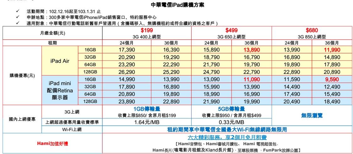 中華資費1
