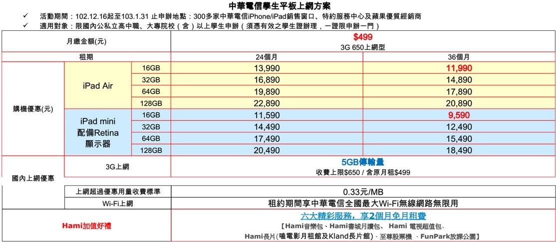 中華資費2