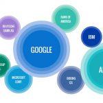 道瓊調查:2013年媒體最愛談論Google