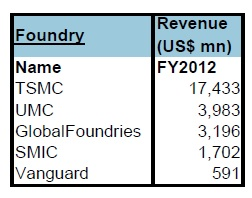 foundry2012marketshare
