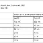 mobile-market-comscore