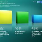 思科:99% 惡意軟體攻擊發生在 Android 系統