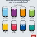 手機真實儲存容量是多少?