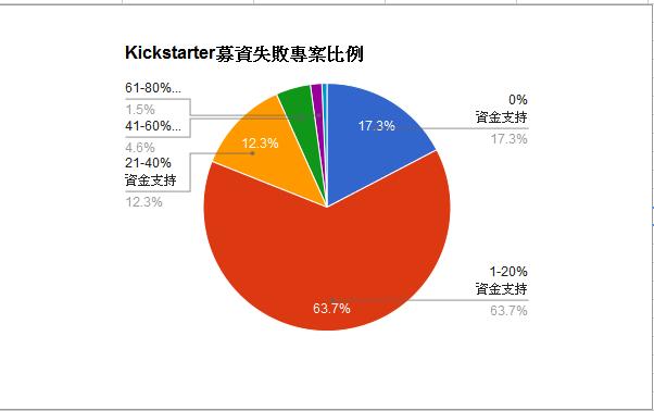 Kickstarter 2014-01-27 stat-pie-chart