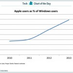 apple-chart-of-the-day-1