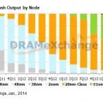 TrendForce: 3D-NAND Flash軍備競賽啟動,明年產出占比20%
