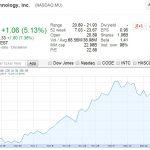 美光上季獲利 QoQ 成長 260%,盤後股價大漲