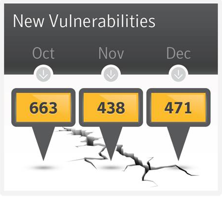 new-vulnerabilities