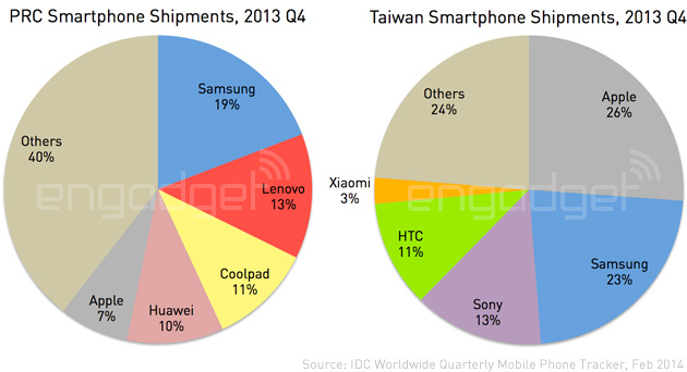 IDC-China-and-Taiwan-Q4-2013