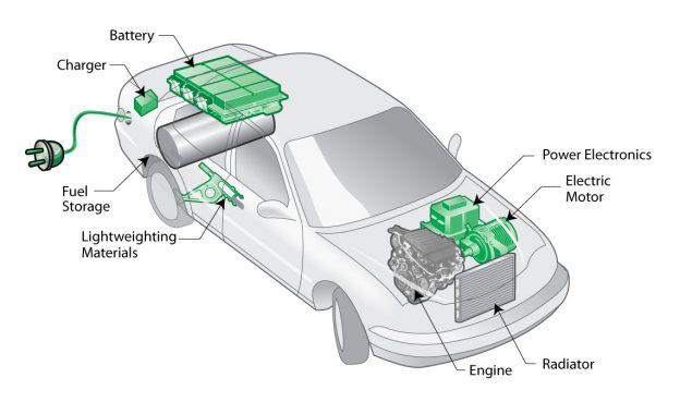 Plug-in_hybrid_electric_vehicle_(PHEV)_diagram