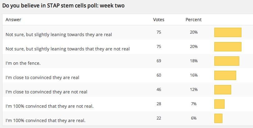 STAP-poll-week-2